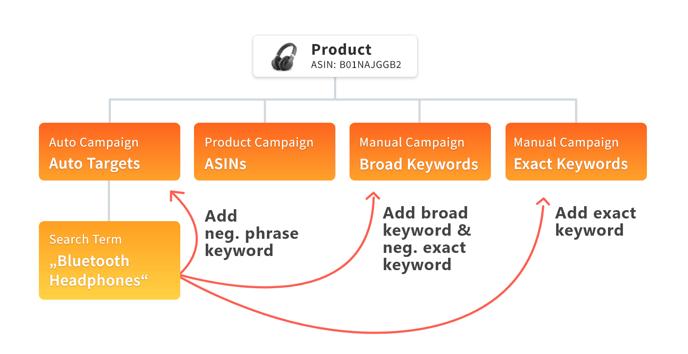 amazon_keywords-management_automatic_searchterm_bidx