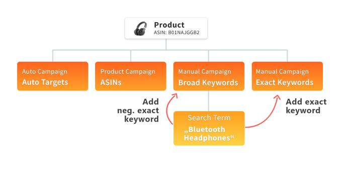 amazon_keywords-management_broad_keyword_bidx