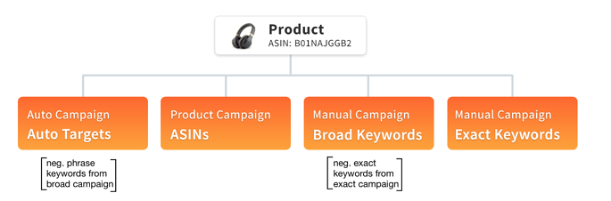 amazon_recommended_campaign-structure_bidx