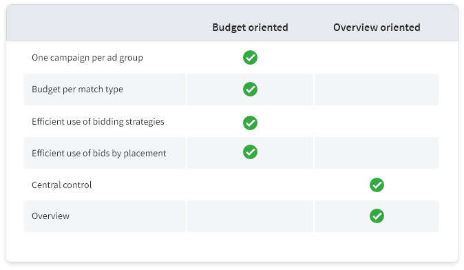 table-budgetoriented